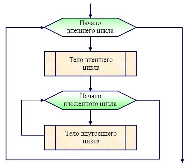 6 представлена блок-схема